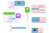 Mind map: Proyectomultimedia