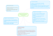 Mind map: Ética en el uso de lainformación