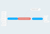 Mind map: SaaS based marketpaces