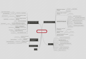 Mind map: DUT GLT Promo 2015  45 diplômés