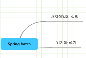Mind map: Spring batch