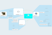 Mind map: Складові компьютера
