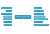 Mind map: Categories of Disability Under
