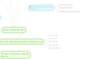 Mind map: Атлас ошибок бизнеса.