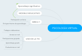 Mind map: PSICOLOGÍA VIRTUAL