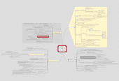 Mind map: จริยธรรมการใช้ ICT