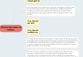 Mind map: ORGANIZACIONES DEFAMILIA.