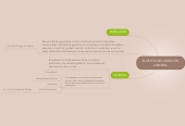 Mind map: SUJETOS DEL DERECHOLABORAL