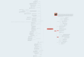 "Mind map: Kottak ""La exploración de la diversidad cultural"""