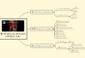 """Mind map: ESTUDIO DEL MERCADO EMPRESA """"ASK"""""""