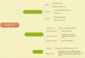 """Mind map: ESTUDIO DEL MERCADO EMPRESA"""" L&L"""""""