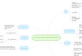 Mind map: LA EVALUACIÓN EDUCATIVA
