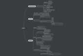 Mind map: HINODE