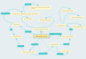 Mind map: Sistemas Open Source
