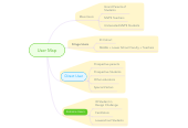Mind map: User Map