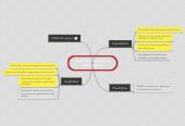 Mind map: Tipos de Paradigmas  Investigacion