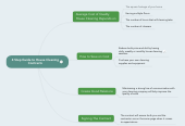 Mind map: 4 Step Guide to House Cleaning Contracts