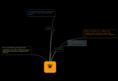 Mind map: Agricultura