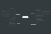 Mind map: Coffee Check in
