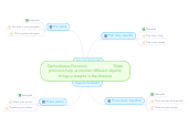 Mind map: Demostrative Pronouns:                        These pronouns help us position different objects, things or people in the distance
