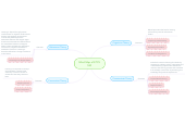 Mind map: Mind Map of ETCV 530