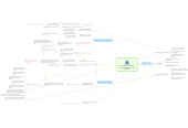 Mind map: Proposed personalised techniques based on survey answers