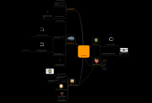 Mind map: LA INTERNET