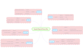 Mind map: Sample Physical Fitness Plan
