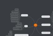 Mind map: FP1