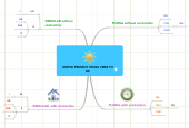 Mind map: SIMPLE PRESENT TENSE VERB TO
