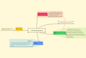 Mind map: The Frog Prince