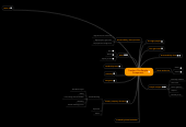 Mind map: Traction: The People Component