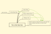 Mind map: The Little Red Hen
