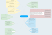 Mind map: Green Infrastructure as a Building Service (meeting 21/9/2015)
