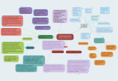 Mind map: CONCEPTUALIZACIÓN Y CARACTERIZACIÓN DEL MODELO PEDAGÓGICO.