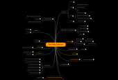 Mind map: The E-Myth Contractor