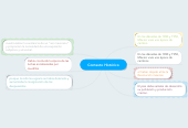 Mind map: Contexto Histórico