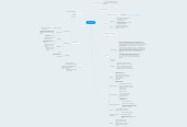 Mind map: Italy Group