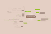 "Mind map: Article ""Perceptual recognition as a function of meaningfulness of stimulus material"""