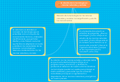 Mind map: la relación de la tecnología en ciencias naturales y sociales