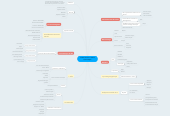 Mind map: Le Marché de l'industrie