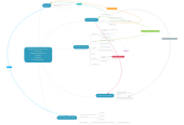 Mind map: Perceptual Recognition As a Function of Meaningfulness of Stimulus Material G.M. Reichner
