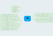 Mind map: Tutor Virtual