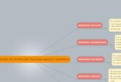 Mind map: clasificación de los Derecho Humanos según su naturaleza