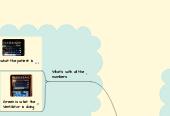 Mind map: Mechanical Ventilation