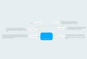Mind map: The Water Cycle