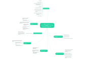 Mind map: ГОСТ 51901-2002 Анализ риска технологическихсистем (управление надежностью)