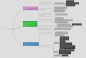 Mind map: Principles for Effective Teaching and Learning
