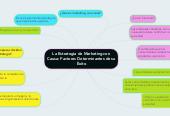 Mind map: La Estrategia de Marketing con Causa: Factores Determinantes de su Èxito