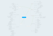 Mind map: Virtual Classrooms